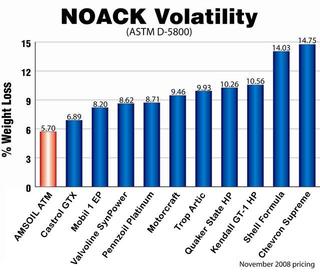 Engine oil comparison chart motor oil testing and comparison